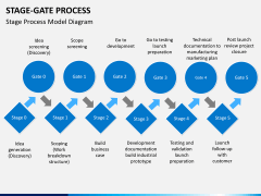 Stage-gate process PPT slide 2