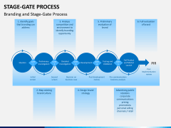Stage-gate process PPT slide 4