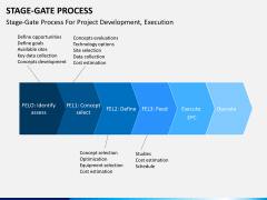 Stage-gate process PPT slide 9