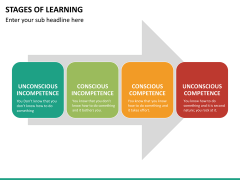 Stages of learning PPT slide 14