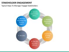 Stakeholder engagement PPT slide 39