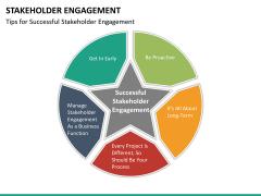 Stakeholder engagement PPT slide 41