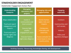 Stakeholder engagement PPT slide 42