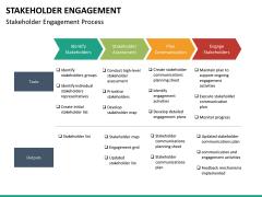 Stakeholder engagement PPT slide 49