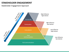 Stakeholder engagement PPT slide 35