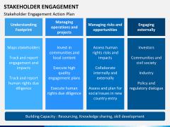 Stakeholder engagement PPT slide 16