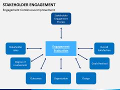 Stakeholder engagement PPT slide 21