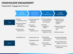 Stakeholder engagement PPT slide 23