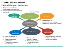 Stakeholder Ming Ppt Slide 27