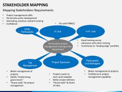 Stakeholder mapping PPT slide 11