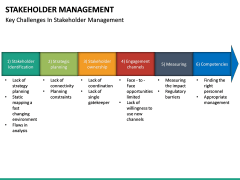 Stakeholder Management PPT slide 29