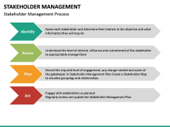 Stakeholder Management PPT slide 32