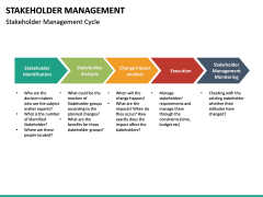 Stakeholder Management PPT slide 24