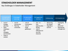Stakeholder Management PPT slide 13
