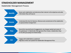 Stakeholder Management PPT slide 16