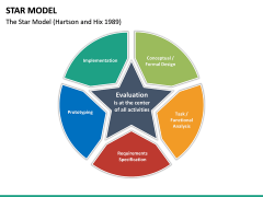 Star Model PPT slide 11