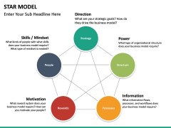 Star Model PPT slide 14