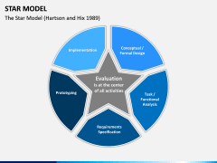 Star Model PPT slide 3