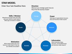 Star Model PPT slide 6