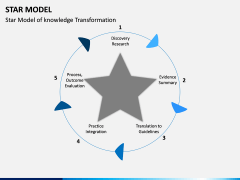 Star Model PPT slide 8
