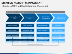 Strategic account management PPT slide 10