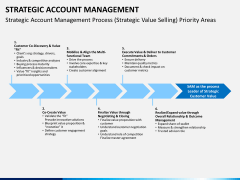 Strategic account management PPT slide 5