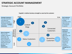 Strategic account management PPT slide 9