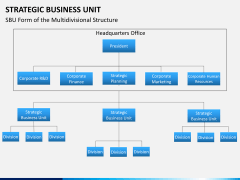 Strategic business unit PPT slide 1
