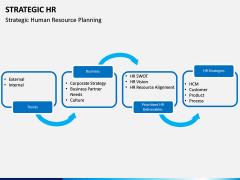 Strategic hr PPT slide 11