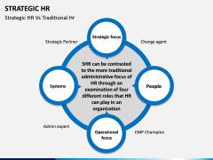 Strategic hr PPT slide 14