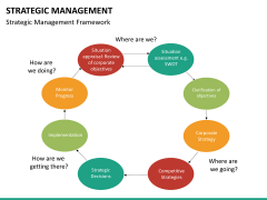 Strategic management PPT slide 17