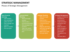 Strategic management PPT slide 19