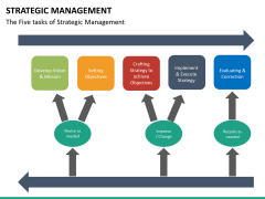 Strategic management PPT slide 22