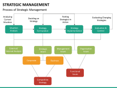 Strategic management PPT slide 23