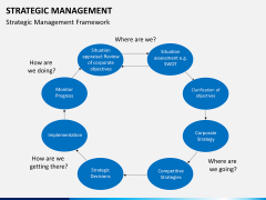 Strategic management PPT slide 3