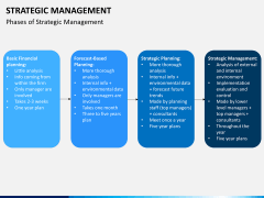 Strategic management PPT slide 5