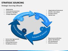 Strategic sourcing PPT slide 1