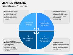Strategic sourcing PPT slide 10