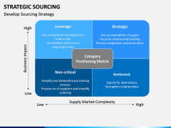 Strategic sourcing PPT slide 15