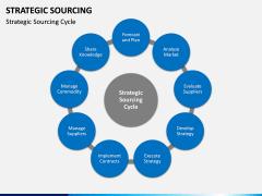 Strategic sourcing PPT slide 16