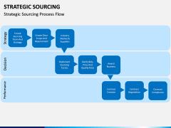 Strategic sourcing PPT slide 24