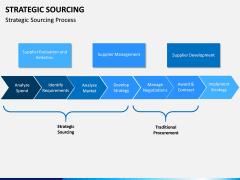 Strategic sourcing PPT slide 9