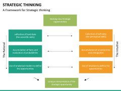 Strategic thinking PPT slide 25