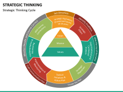 Strategic thinking PPT slide 22
