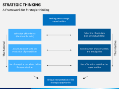 Strategic thinking PPT slide 10