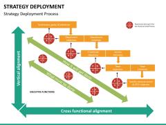 Strategy Deployment PPT slide 15