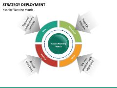 Strategy Deployment PPT slide 27