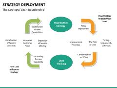 Strategy Deployment PPT slide 28