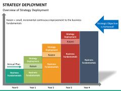 Strategy Deployment PPT slide 19
