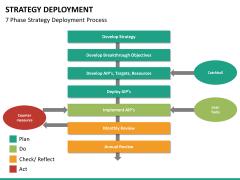 Strategy Deployment PPT slide 22